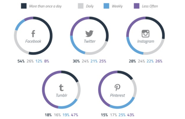 Tuesday Tip Of The Week #118 – User Frequency in Social Media