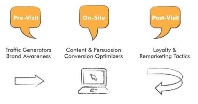 Online Marketing Made Easy – Part 1: Pre-Visit
