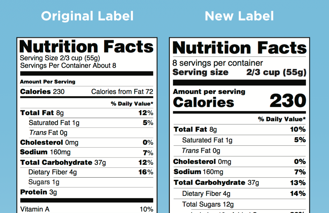 Does Your Packaging Meet the New FDA Label Nutrition Requirements?